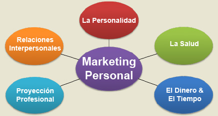 imagen de marketing personal